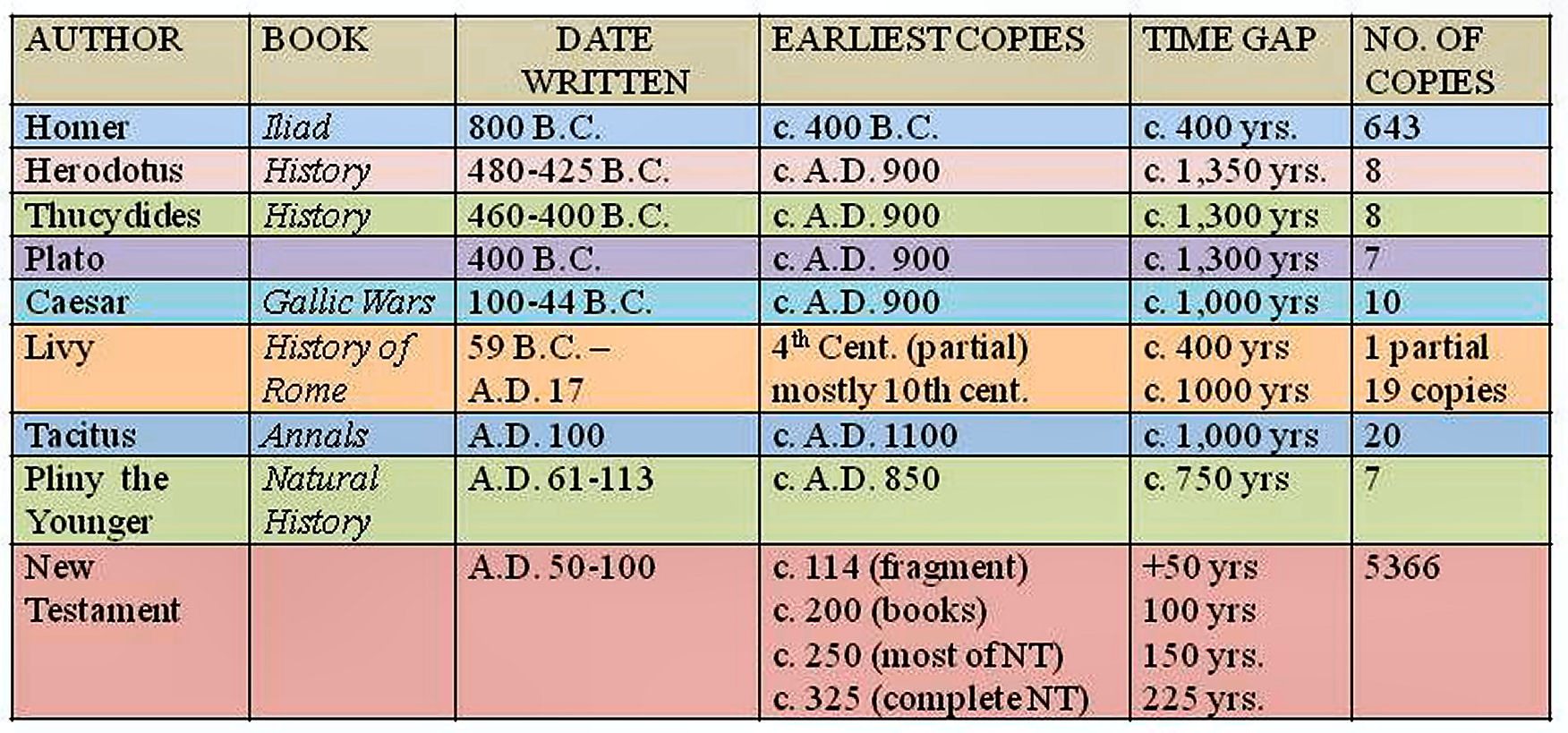 dating the oldest new testament manuscripts Date written: earliest copy  below is a chart with some of the oldest extant new testament manuscripts compared to when they  manuscript.