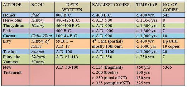 Manuscript comparison short list